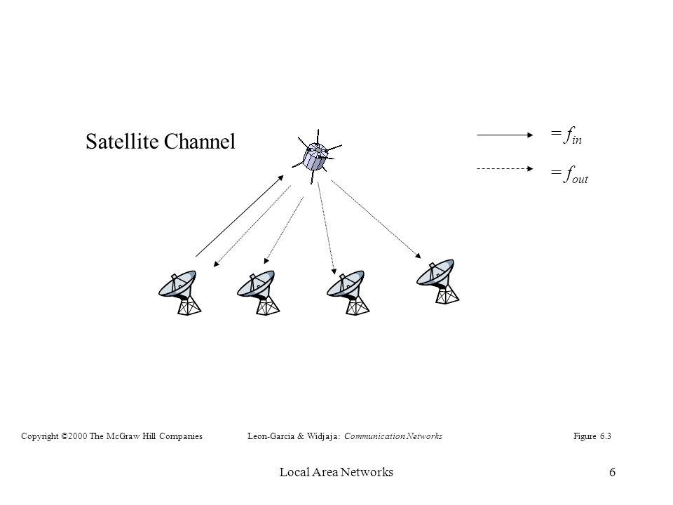 Local Area Networks6 Satellite Channel = f in = f out Figure 6.3Leon-Garcia & Widjaja: Communication NetworksCopyright ©2000 The McGraw Hill Companies
