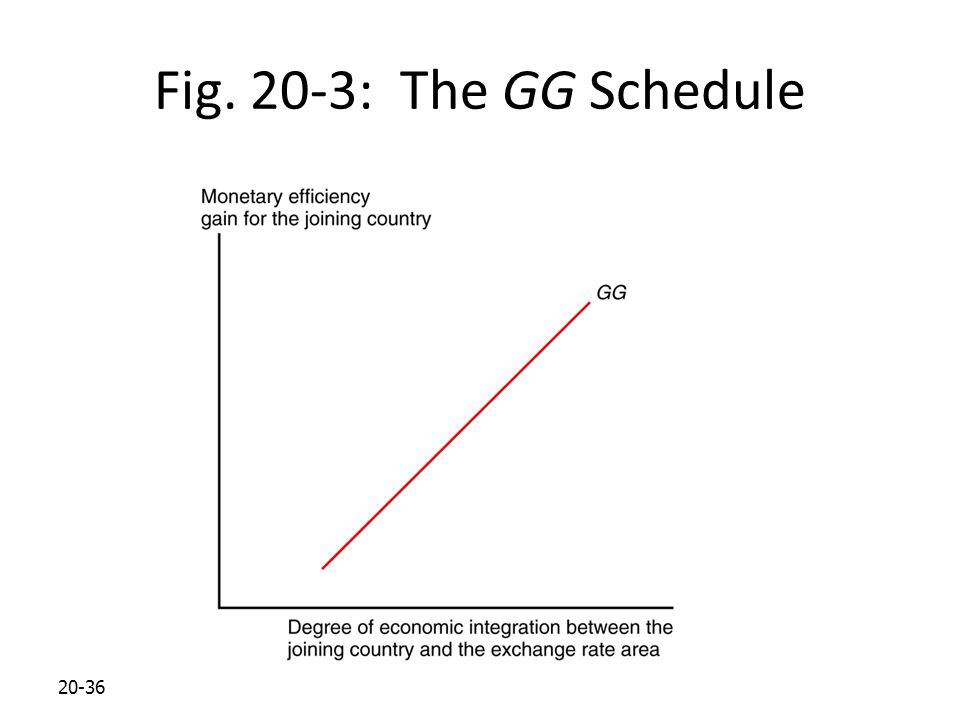 20-36 Fig. 20-3: The GG Schedule