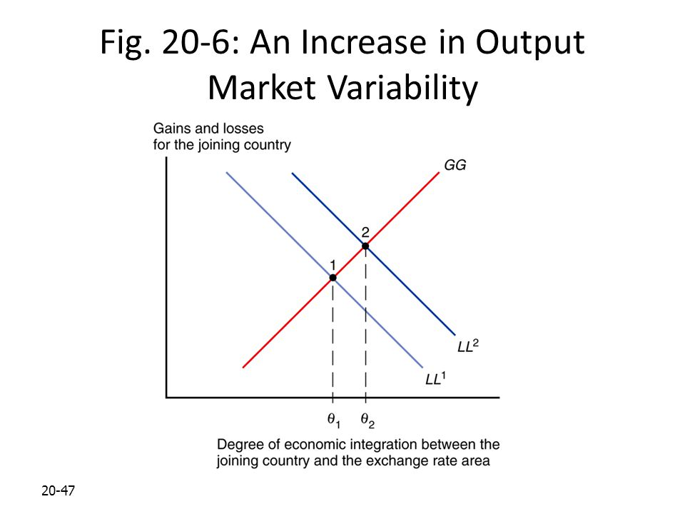 20-47 Fig. 20-6: An Increase in Output Market Variability