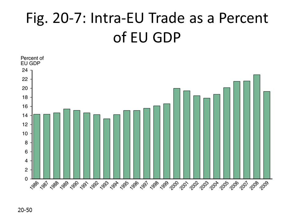 20-50 Fig. 20-7: Intra-EU Trade as a Percent of EU GDP