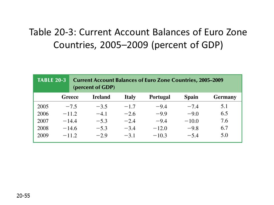 20-55 Table 20-3: Current Account Balances of Euro Zone Countries, 2005–2009 (percent of GDP)