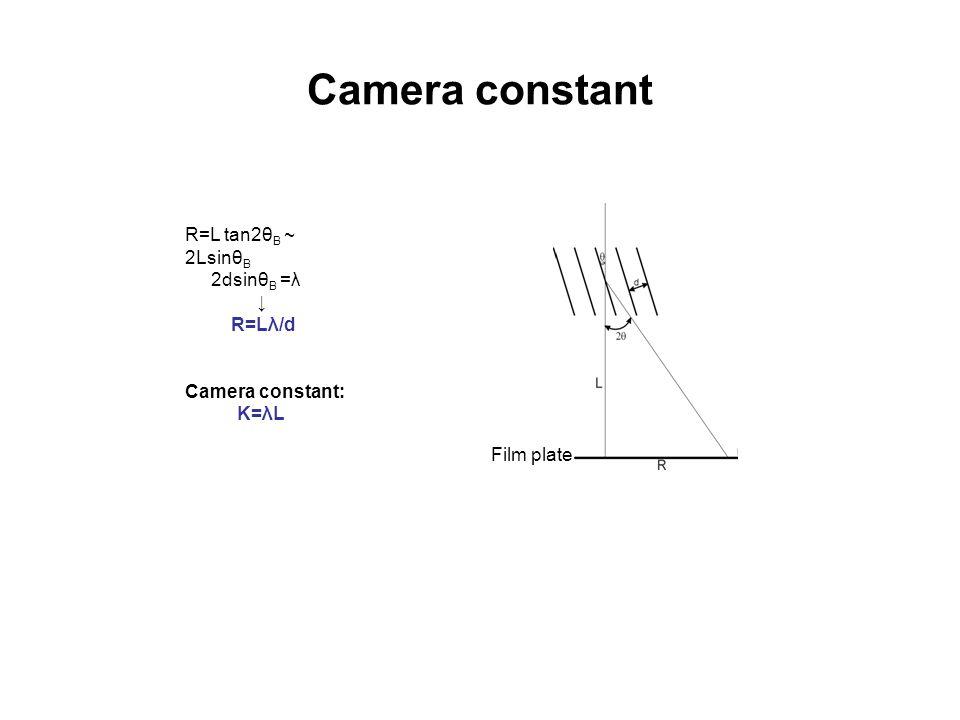 Camera constant R=L tan2θ B ~ 2Lsinθ B 2dsinθ B =λ ↓ R=Lλ/d Camera constant: K=λL Film plate
