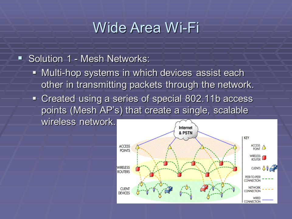 Wide Area Wi-Fi  Solution 1 - Mesh Networks:  Multi-hop systems in which devices assist each other in transmitting packets through the network.