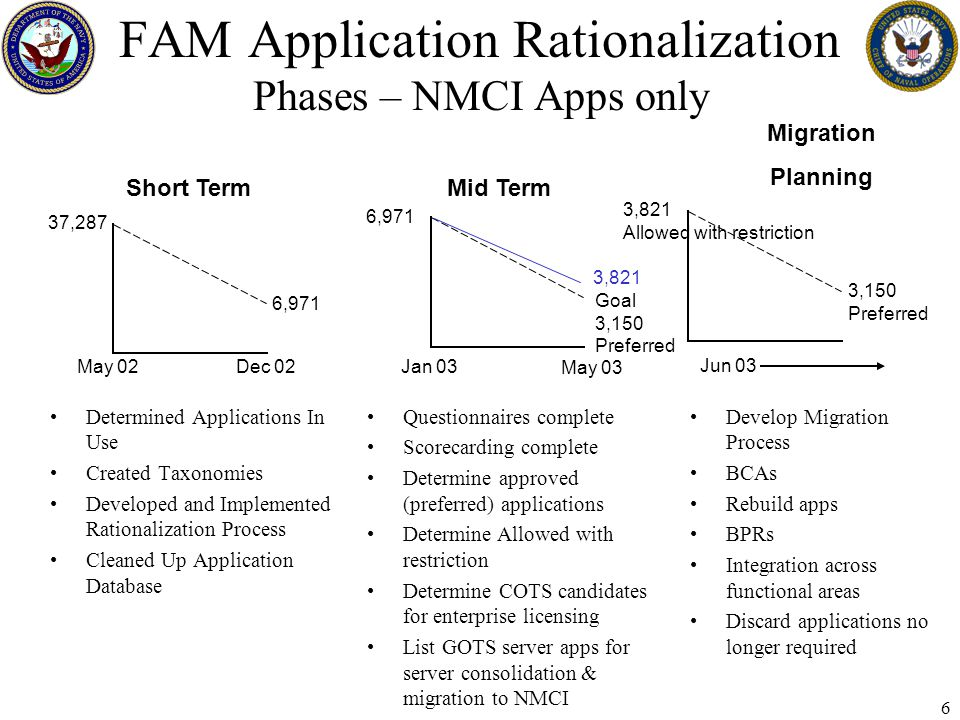 6 FAM Application Rationalization Phases – NMCI Apps only Determined Applications In Use Created Taxonomies Developed and Implemented Rationalization Process Cleaned Up Application Database Questionnaires complete Scorecarding complete Determine approved (preferred) applications Determine Allowed with restriction Determine COTS candidates for enterprise licensing List GOTS server apps for server consolidation & migration to NMCI Develop Migration Process BCAs Rebuild apps BPRs Integration across functional areas Discard applications no longer required Short TermMid Term Migration Planning 37,287 6,971 Goal 3,150 Preferred May 02 Dec 02 Jan 03 May 03 Jun 03 3,821 Allowed with restriction 3,150 Preferred 3,821