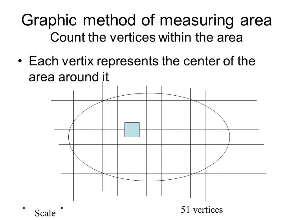 Graphic method of measuring area Count the vertices within the area Each vertix represents the center of the area around it Scale 51 vertices