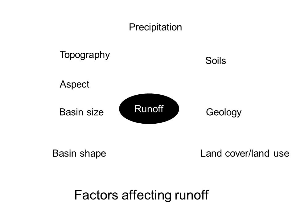 Runoff Precipitation Topography Basin size Basin shape Soils Geology Land cover/land use Aspect Factors affecting runoff