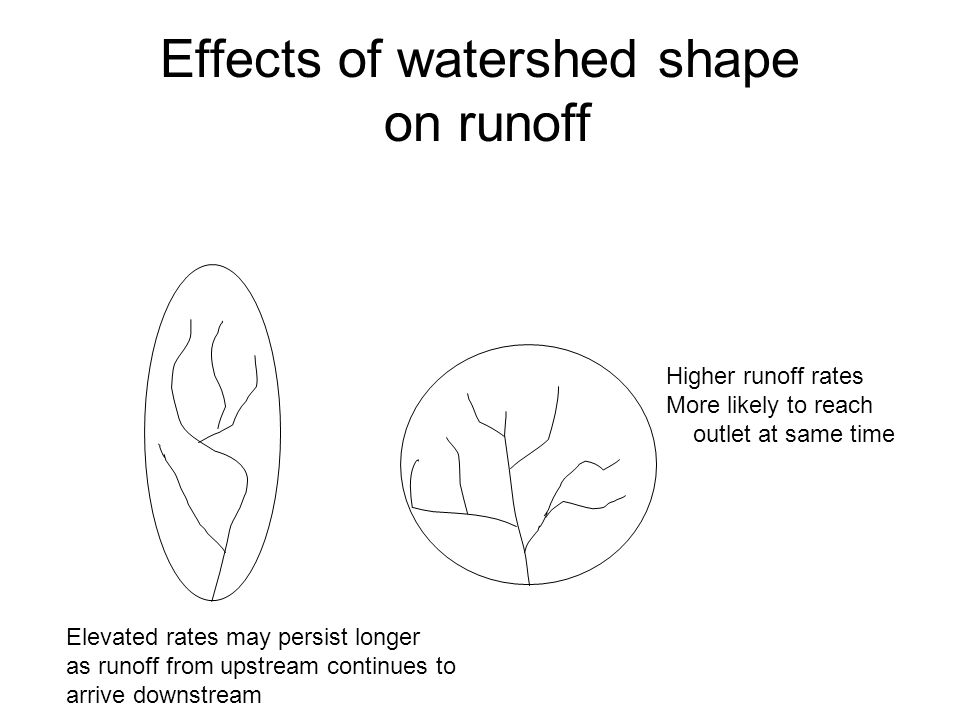 Effects of watershed shape on runoff Higher runoff rates More likely to reach outlet at same time Elevated rates may persist longer as runoff from upstream continues to arrive downstream