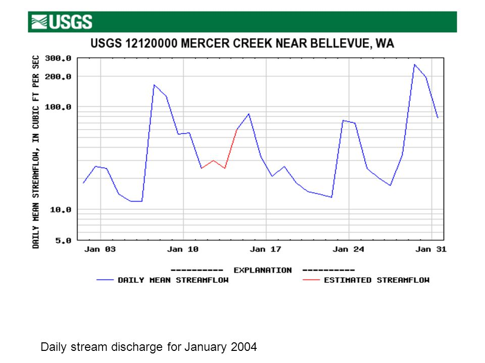 Daily stream discharge for January 2004