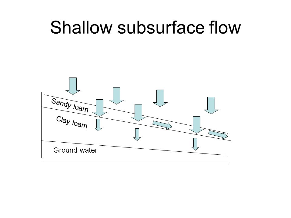 Shallow subsurface flow Sandy loam Clay loam Ground water