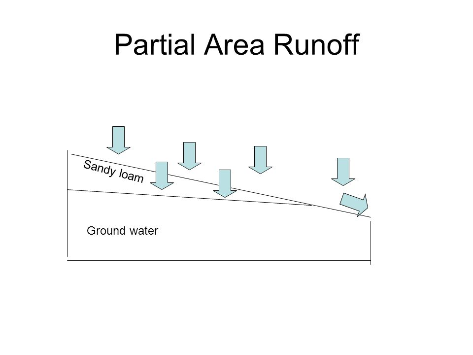 Partial Area Runoff Sandy loam Ground water