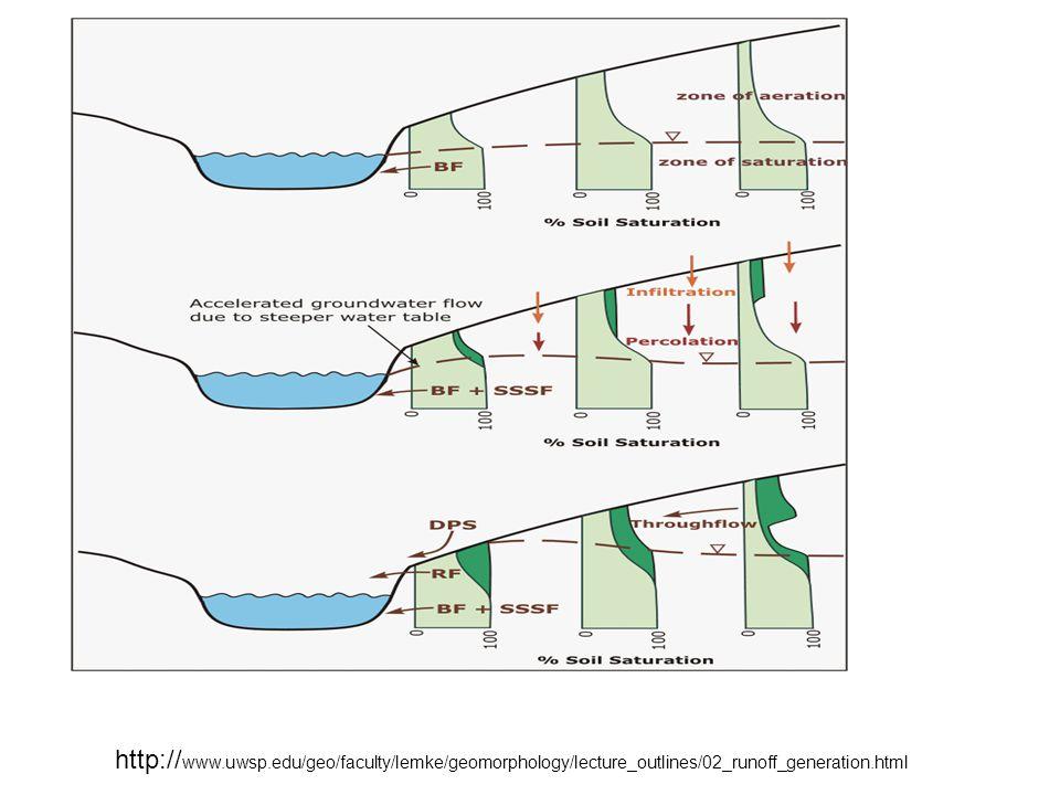 http:// www.uwsp.edu/geo/faculty/lemke/geomorphology/lecture_outlines/02_runoff_generation.html