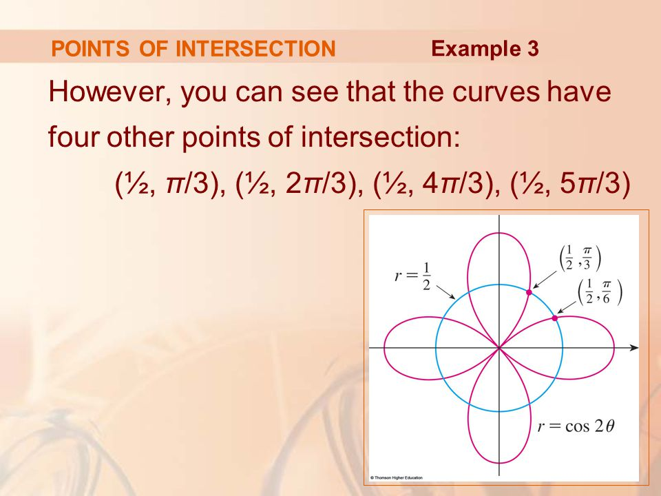 POINTS OF INTERSECTION However, you can see that the curves have four other points of intersection: (½, π/3), (½, 2π/3), (½, 4π/3), (½, 5π/3) Example