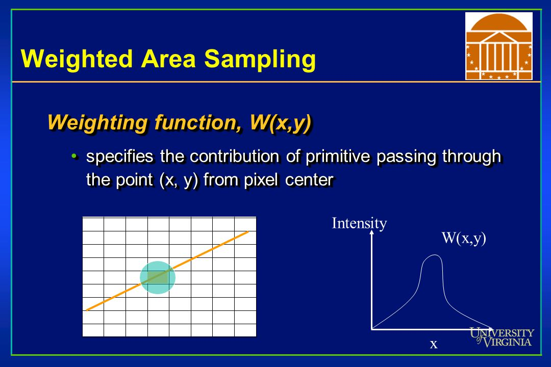 Weighted Area Sampling Weighting function, W(x,y) specifies the contribution of primitive passing through the point (x, y) from pixel centerspecifies the contribution of primitive passing through the point (x, y) from pixel center Weighting function, W(x,y) specifies the contribution of primitive passing through the point (x, y) from pixel centerspecifies the contribution of primitive passing through the point (x, y) from pixel center x Intensity W(x,y)