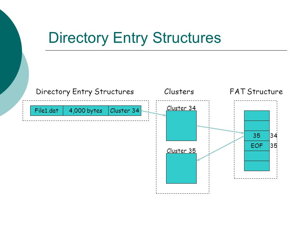 Directory Entry Structures File1.dat4,000 bytesCluster 34 Directory Entry Structures Cluster 34 Cluster 35 Clusters 35 EOF FAT Structure 34 35