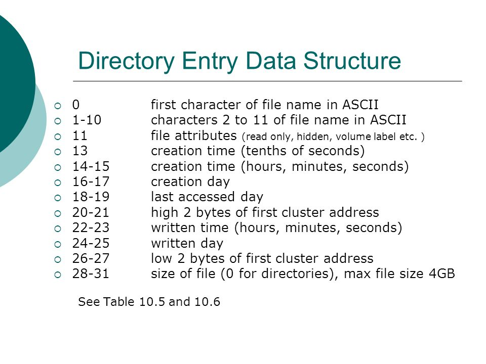 Directory Entry Data Structure  0first character of file name in ASCII  1-10characters 2 to 11 of file name in ASCII  11file attributes (read only,