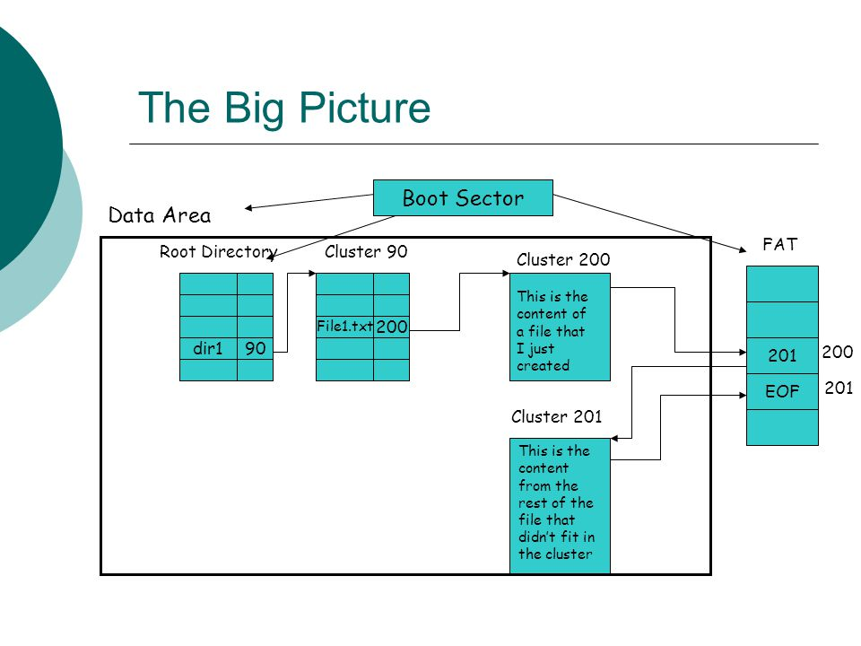 The Big Picture dir190 File1.txt 200 This is the content of a file that I just created This is the content from the rest of the file that didn't fit i