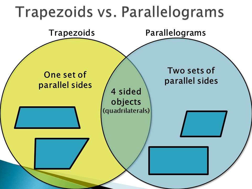 TrapezoidsParallelograms 4 sided objects (quadrilaterals) Two sets of parallel sides One set of parallel sides