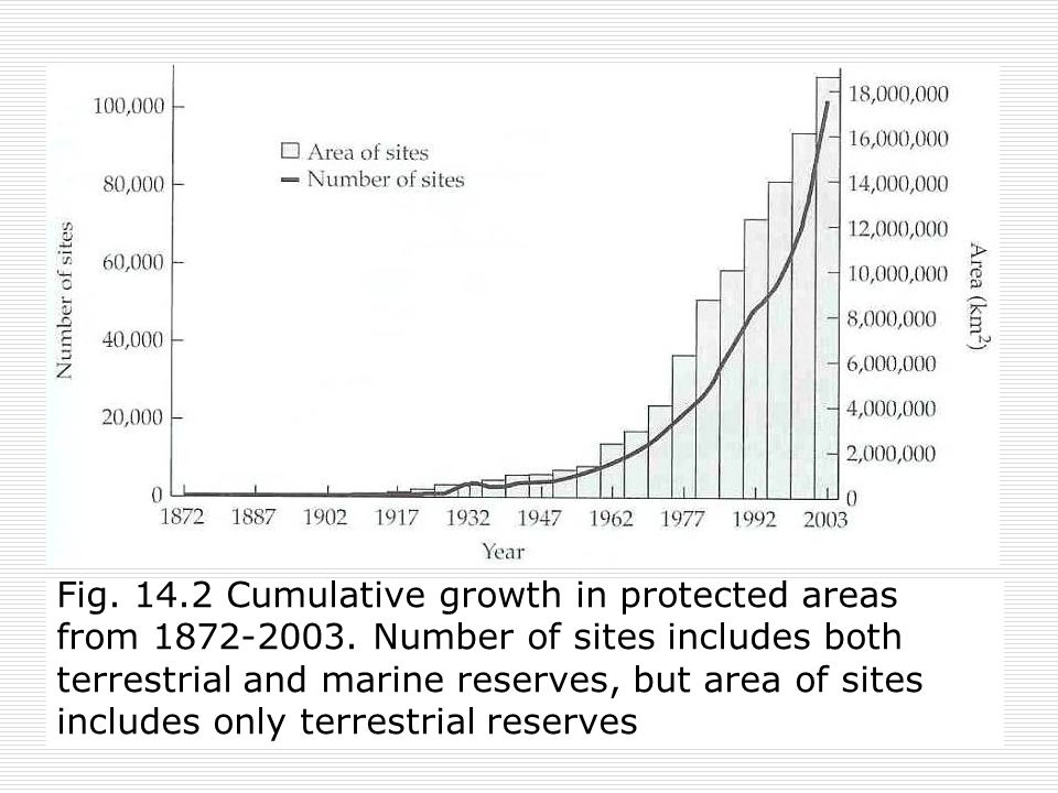 8 Fig. 14.2 Cumulative growth in protected areas from 1872-2003.