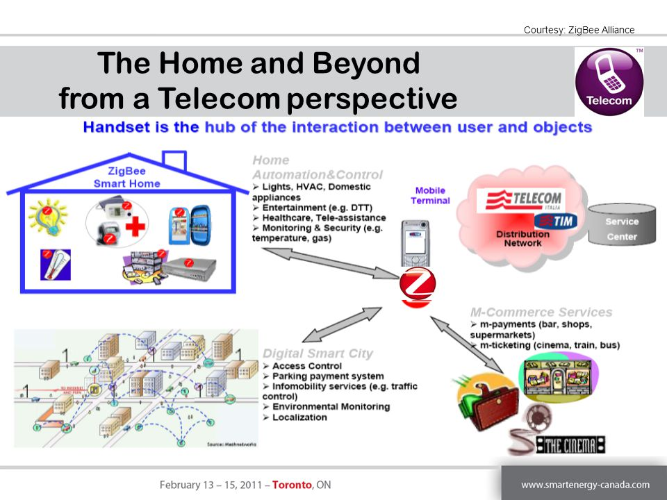 The Home and Beyond from a Telecom perspective Courtesy: ZigBee Alliance
