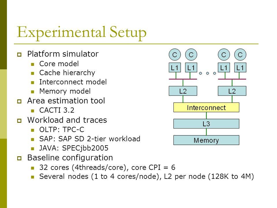 Experimental Setup  Platform simulator Core model Cache hierarchy Interconnect model Memory model  Area estimation tool CACTI 3.2  Workload and traces OLTP: TPC-C SAP: SAP SD 2-tier workload JAVA: SPECjbb2005  Baseline configuration 32 cores (4threads/core), core CPI = 6 Several nodes (1 to 4 cores/node), L2 per node (128K to 4M)
