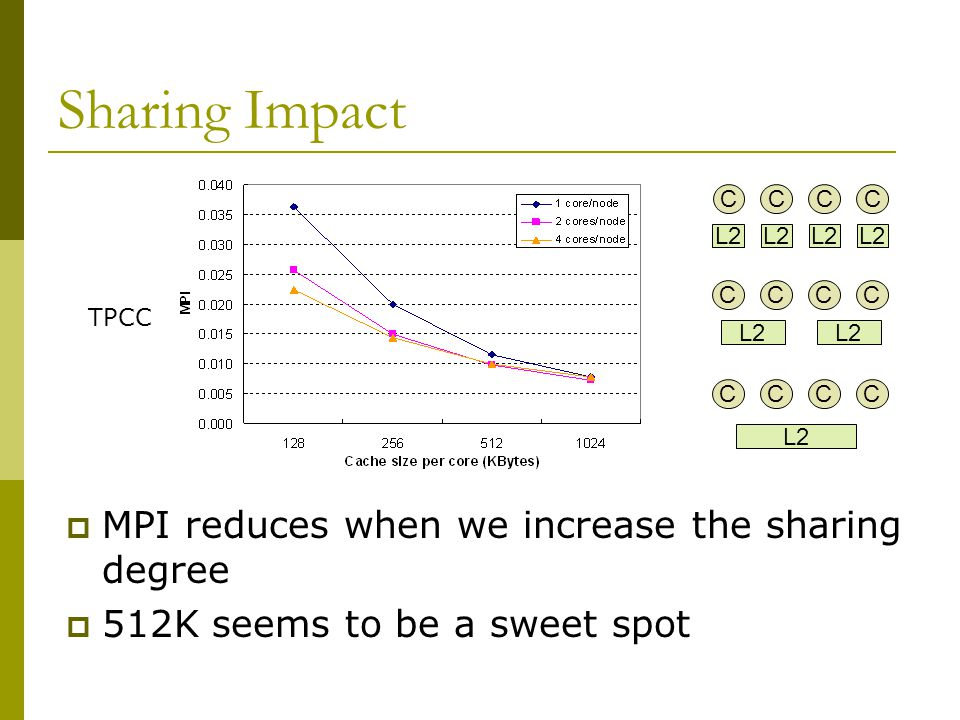 Sharing Impact  MPI reduces when we increase the sharing degree  512K seems to be a sweet spot TPCC C L2 CCC CCCC CCCC