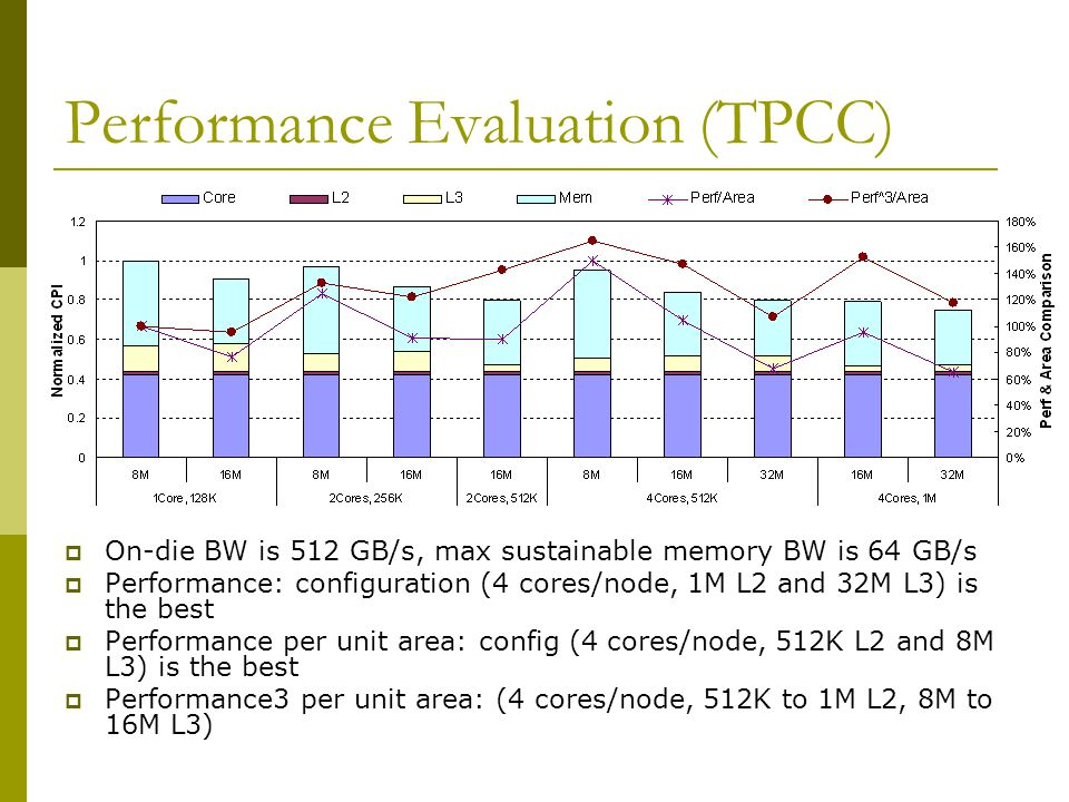 Performance Evaluation (TPCC)  On-die BW is 512 GB/s, max sustainable memory BW is 64 GB/s  Performance: configuration (4 cores/node, 1M L2 and 32M L3) is the best  Performance per unit area: config (4 cores/node, 512K L2 and 8M L3) is the best  Performance3 per unit area: (4 cores/node, 512K to 1M L2, 8M to 16M L3)