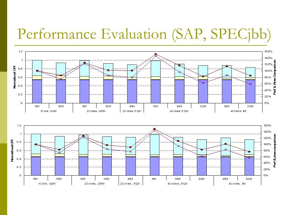 Performance Evaluation (SAP, SPECjbb)