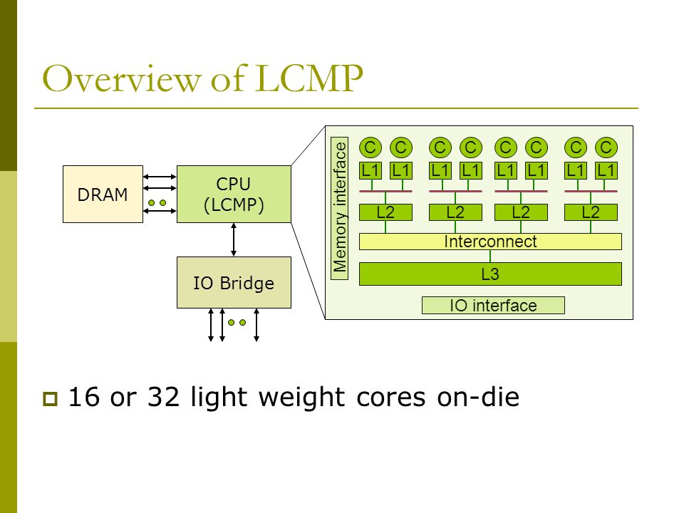 Overview of LCMP  16 or 32 light weight cores on-die C L1 C L2 C L1 C L2 L3 Memory interface C L1 C L2 C L1 C L2 Interconnect CPU (LCMP) IO Bridge DRAM IO interface