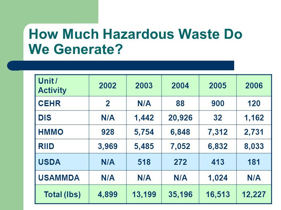 How Much Hazardous Waste Do We Generate? Unit / Activity 20022003200420052006 CEHR2N/A88900120 DISN/A1,44220,926321,162 HMMO9285,7546,8487,3122,731 RI