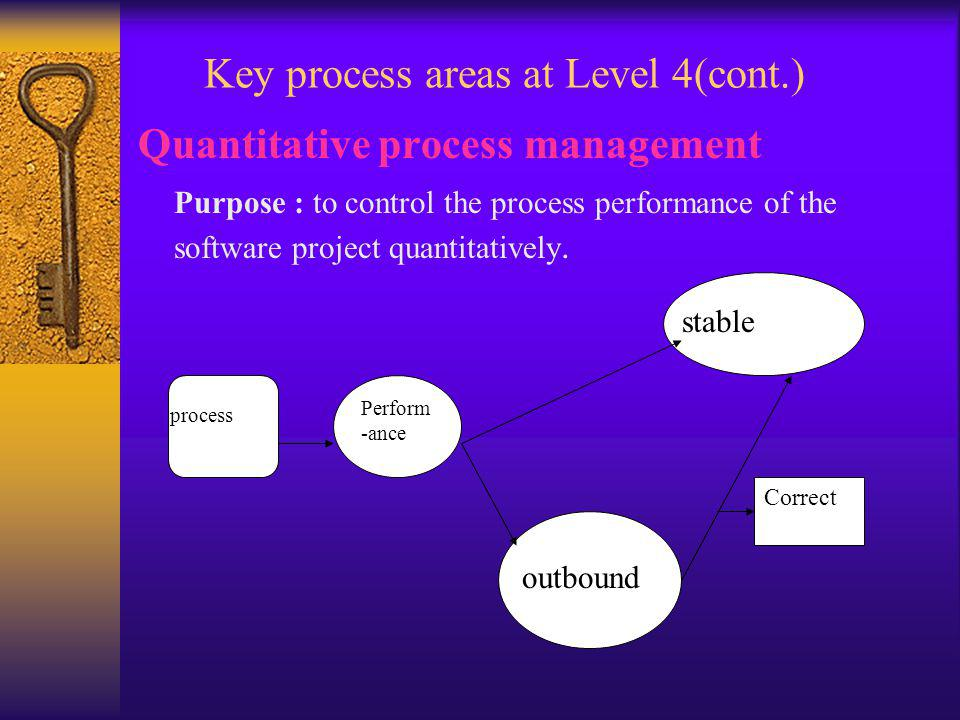 Quantitative process management Purpose : to control the process performance of the software project quantitatively.
