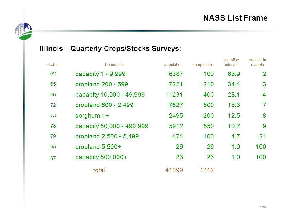NASS List Frame Illinois – Quarterly Hogs Surveys: stratumboundariespopulationsample size sampling interval percent in sample 80 hogs 1 - 9917117024.44 82 hogs 100 - 49911382205.219 84 hogs 500 - 9993662251.661 86 hogs 1,000 - 1,9992892551.188 hogs 2,000 - 2,9991321251.195 90 hogs 3,000 - 4,999116 1.0100 92 hogs 5,000 - 14,999116 1.0100 98 hogs 15,000+28 1.0100 total38961155 2005
