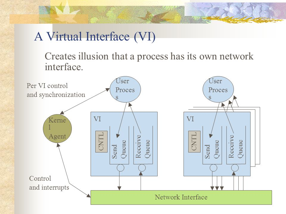 A Virtual Interface (VI) Creates illusion that a process has its own network interface.