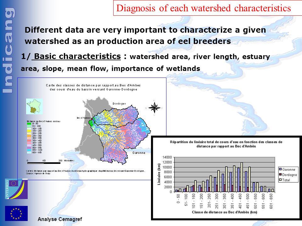 C. Pilotage, Bordeaux, 15 décembre 2005 1/ Basic characteristics : watershed area, river length, estuary area, slope, mean flow, importance of wetland