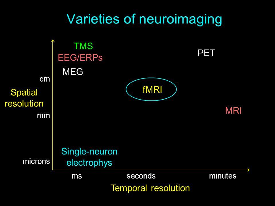 Varieties of neuroimaging mssecondsminutes cm mm microns fMRI MRI MEG Single-neuron electrophys PET EEG/ERPs Temporal resolution Spatial resolution TM