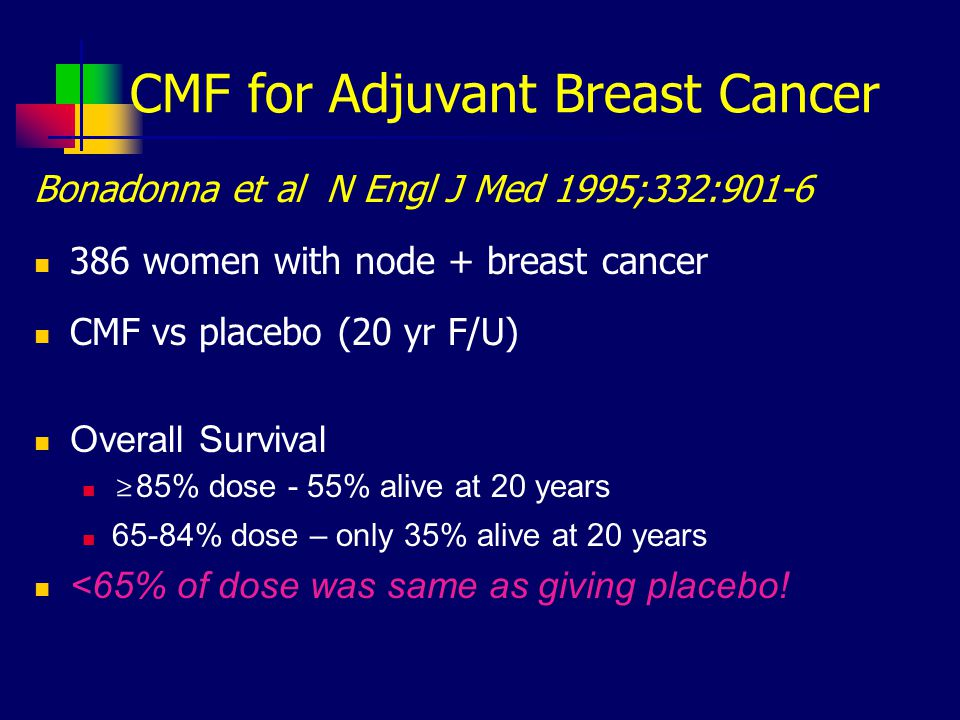 CMF for Adjuvant Breast Cancer Bonadonna et al N Engl J Med 1995;332:901-6 386 women with node + breast cancer CMF vs placebo (20 yr F/U) Overall Survival ≥ 85% dose - 55% alive at 20 years 65-84% dose – only 35% alive at 20 years <65% of dose was same as giving placebo!