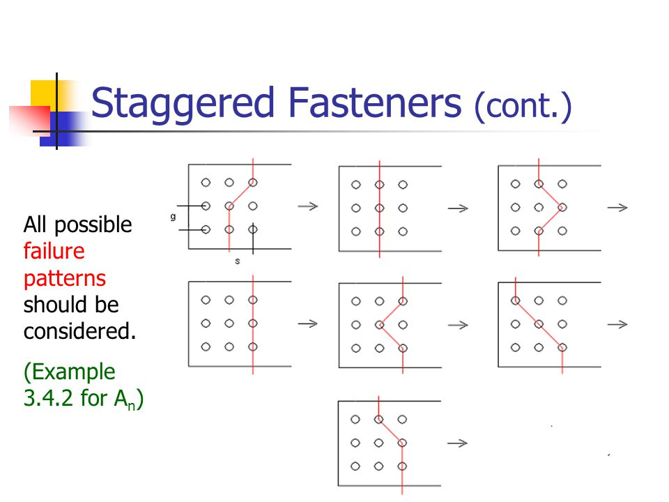 14 Staggered Fasteners (cont.) All possible failure patterns should be considered. (Example 3.4.2 for A n )