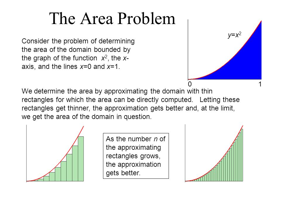 The Area Problem Consider the problem of determining the area of the domain bounded by the graph of the function x 2, the x- axis, and the lines x=0 a