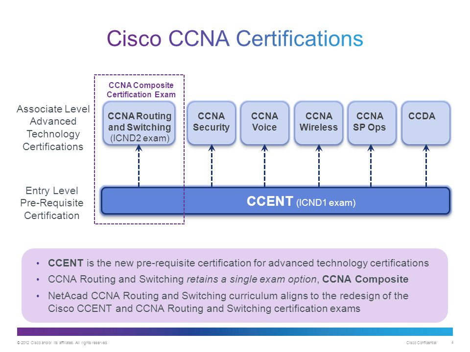 © 2012 Cisco and/or its affiliates. All rights reserved. Cisco Confidential 4 CCENT (ICND1 exam) Associate Level Advanced Technology Certifications En