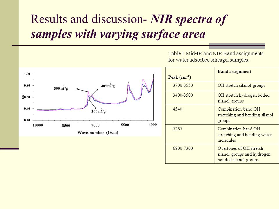 Results and discussion- NIR spectra of samples with varying surface area Table 1 Mid-IR and NIR Band assignments for water adsorbed silicagel samples.