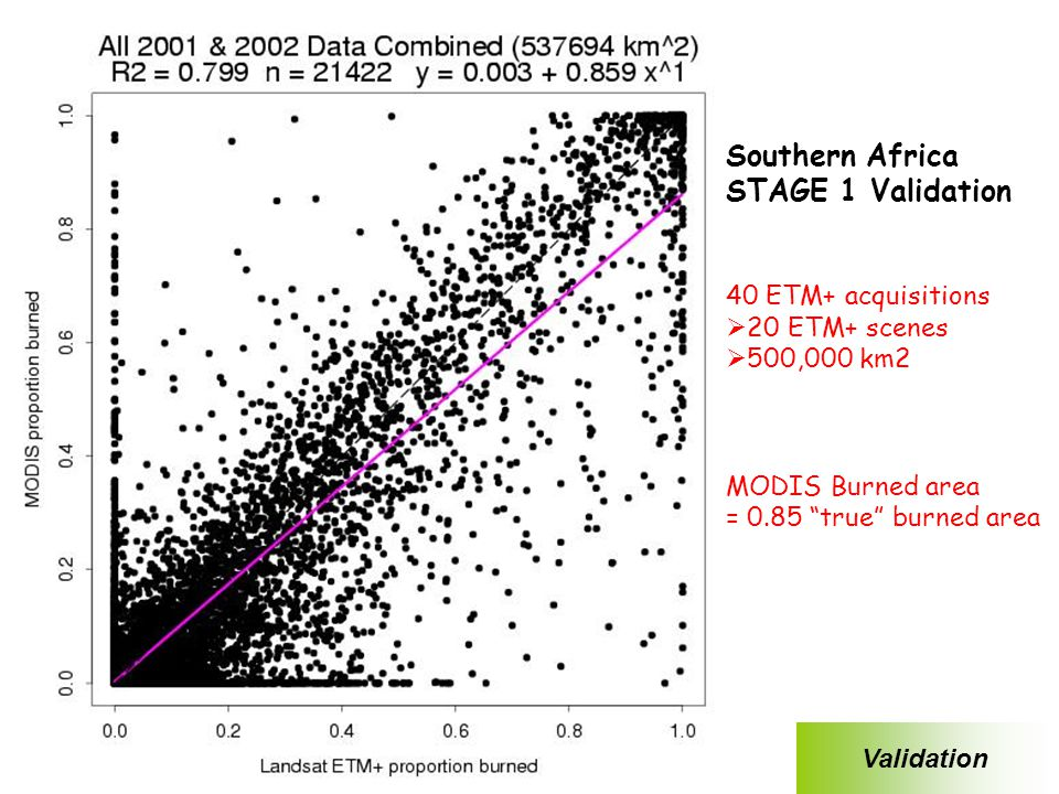 Roy, Boschetti, Justice C5 Workshop 18-Jan-07 MCD45 Global Burned Area Product Southern Africa STAGE 1 Validation 40 ETM+ acquisitions  20 ETM+ scenes  500,000 km2 MODIS Burned area = 0.85 true burned area Validation