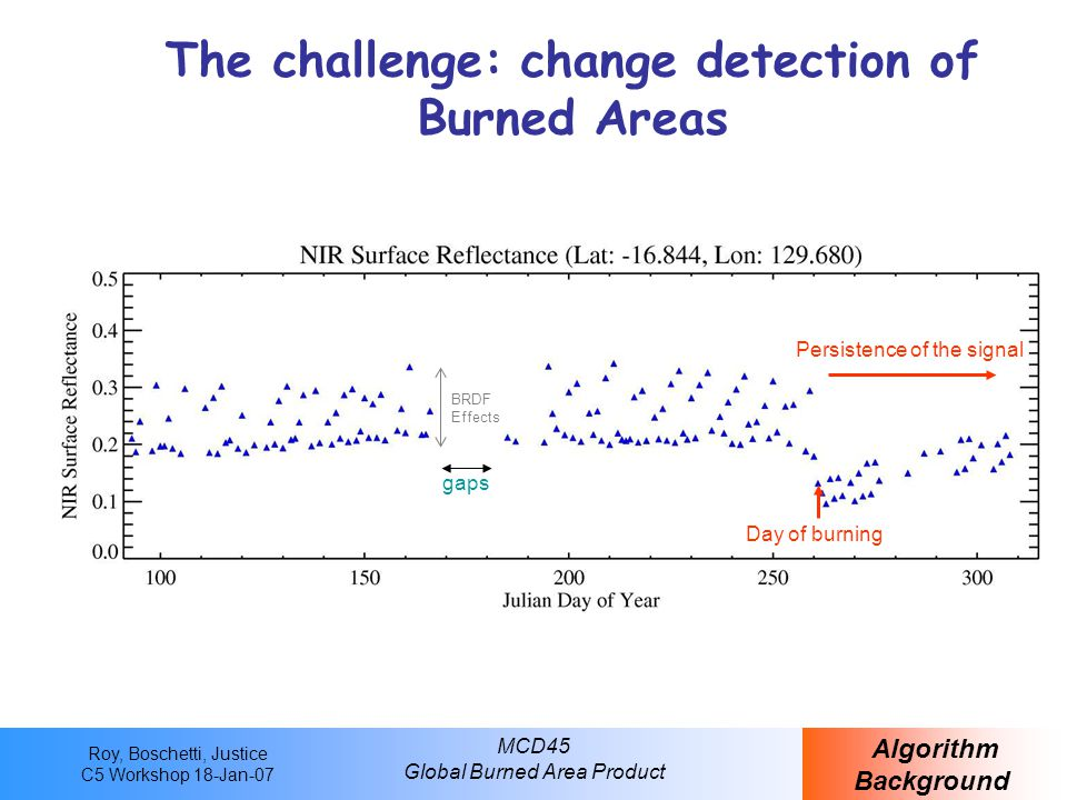 Roy, Boschetti, Justice C5 Workshop 18-Jan-07 MCD45 Global Burned Area Product Conceptual Scheme Algorithm Background time  observed t BRDF Inversion window  (t+1|t)  predicted first detection Consistency window