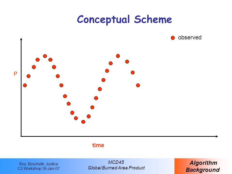 Roy, Boschetti, Justice C5 Workshop 18-Jan-07 MCD45 Global Burned Area Product Conceptual Scheme Algorithm Background time  observed t-1