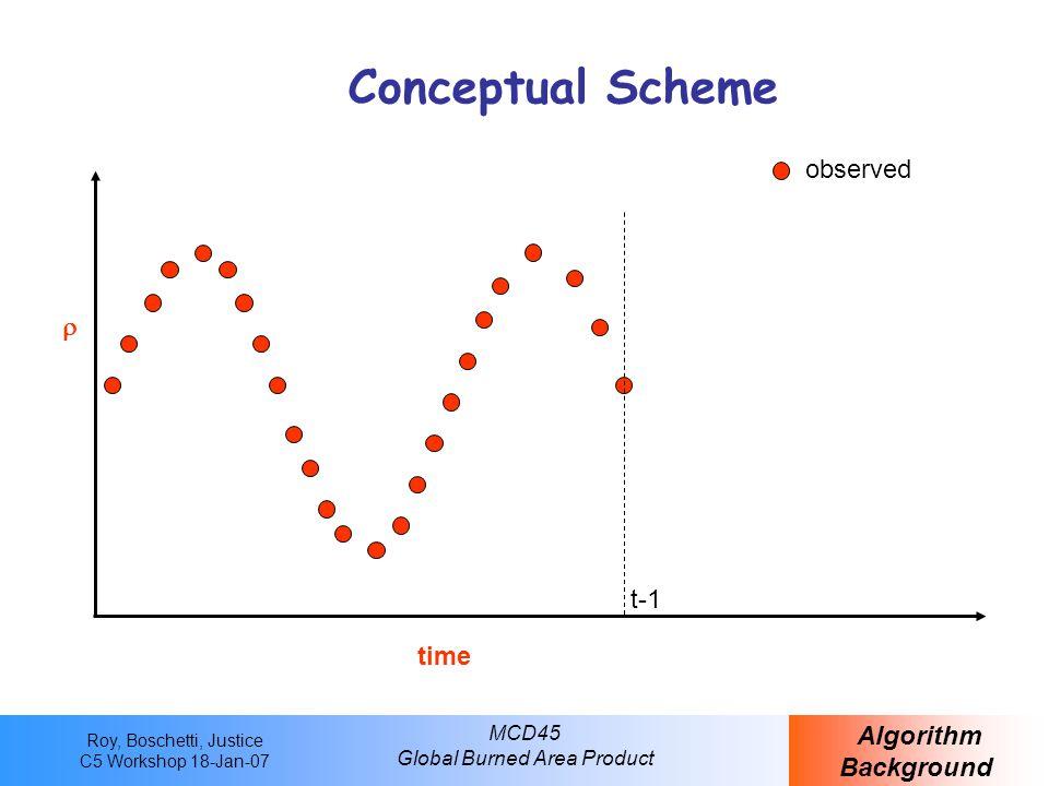 Roy, Boschetti, Justice C5 Workshop 18-Jan-07 MCD45 Global Burned Area Product Conceptual Scheme Algorithm Background time  observed t-1 BRDF Inversion window