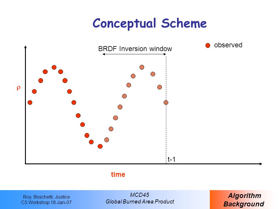 Roy, Boschetti, Justice C5 Workshop 18-Jan-07 MCD45 Global Burned Area Product Conceptual Scheme Algorithm Background time  observed t  (t+4|t)  predicted first detection Consistency window BRDF Inversion window