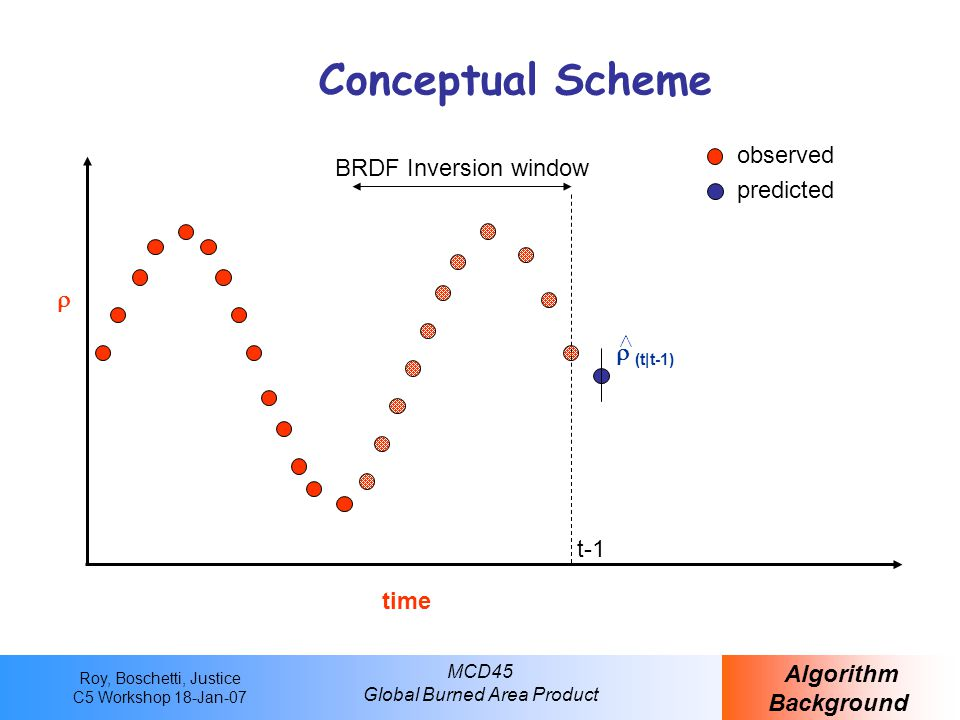 Roy, Boschetti, Justice C5 Workshop 18-Jan-07 MCD45 Global Burned Area Product Conceptual Scheme Algorithm Background time  observed t-1  (t|t-1)  predicted BRDF Inversion window