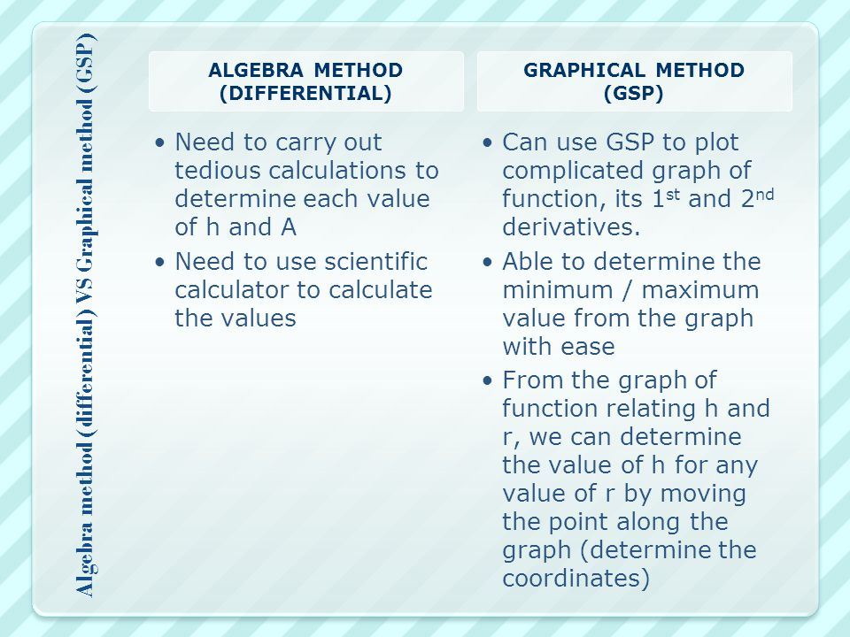 Algebra method (differential) VS Graphical method (GSP) ALGEBRA METHOD (DIFFERENTIAL) Need to carry out tedious calculations to determine each value of h and A Need to use scientific calculator to calculate the values GRAPHICAL METHOD (GSP) Can use GSP to plot complicated graph of function, its 1 st and 2 nd derivatives.
