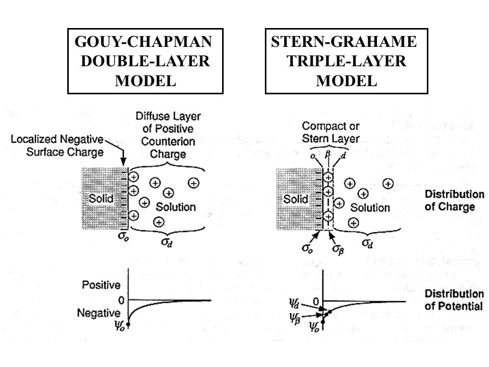 GOUY-CHAPMAN DOUBLE-LAYER MODEL STERN-GRAHAME TRIPLE-LAYER MODEL
