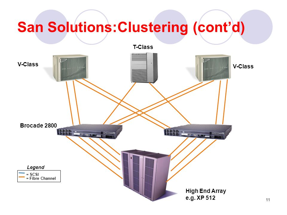 12 SAN Solutions: Business continuity and disaster Recovery Losing Millions of dollars for hourly system outage.