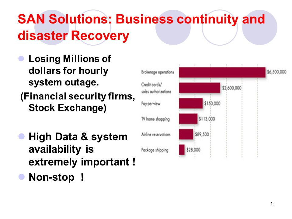 13 SAN Solution: Business continuity and disaster Recovery (cont.d) Mirror site set up using extended fabric (120 KM), using:  DWDM (Dense-Wave Division Multiplexing)  Extend wavelength GBIC  SFP (small form Factor Pluggable interfaces)  Using existing WAN Technology like ATM for long distance.