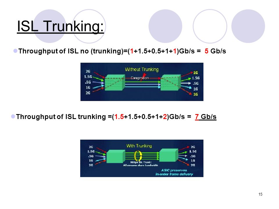 16 SAN Security- Zoning Storage Area network devices arranged into specified logical groups.
